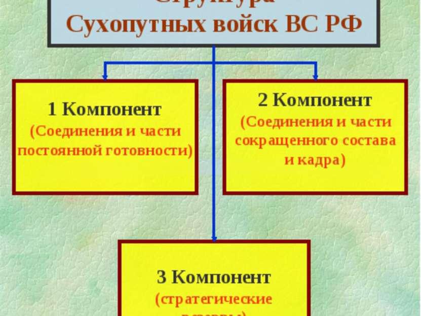 Структура Сухопутных войск ВС РФ 1 Компонент (Соединения и части постоянной г...