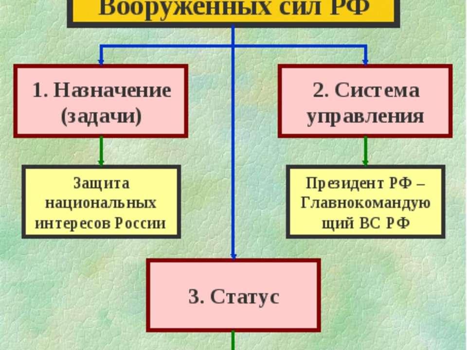 Особая роль Вооруженных сил РФ 1. Назначение (задачи) 2. Система управления 3...