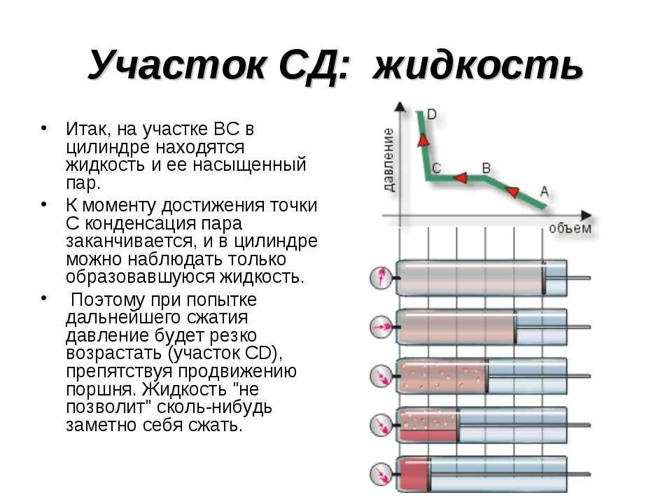 Участок СД: жидкость Итак, на участке ВС в цилиндре находятся жидкость и ее н...