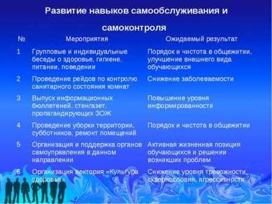 Развитие навыков самообслуживания и самоконтроля № Мероприятия Ожидаемый резу...