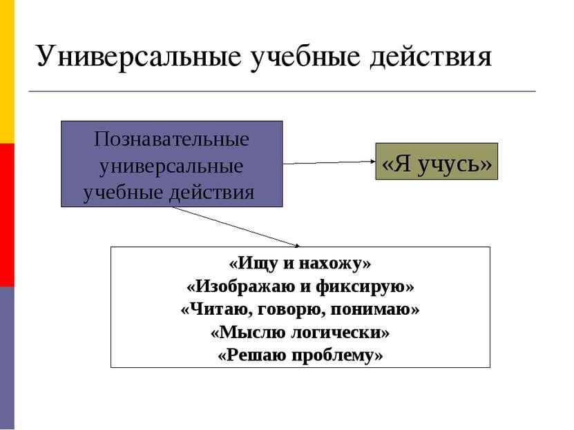 Познавательные универсальные учебные действия «Ищу и нахожу» «Изображаю и фик...