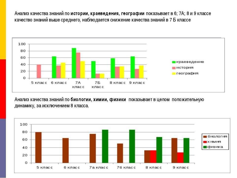 Анализ качества знаний по истории, краеведения, географии показывает в 6; 7А;...