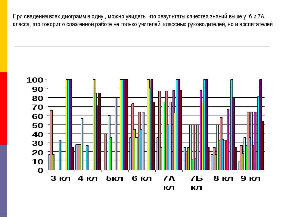 При сведения всех диограмм в одну , можно увидеть, что результаты качества зн...