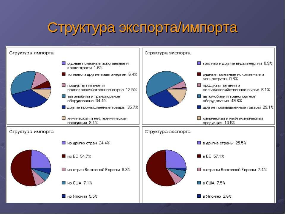 Структура экспорта/импорта