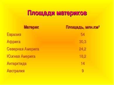 Площади материков Материк Площадь, млн.км2 Евразия 54 Африка 30,3 Северная Ам...