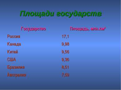 Площади государств Государство Площадь, млн.км2 Россия 17,1 Канада 9,98 Китай...