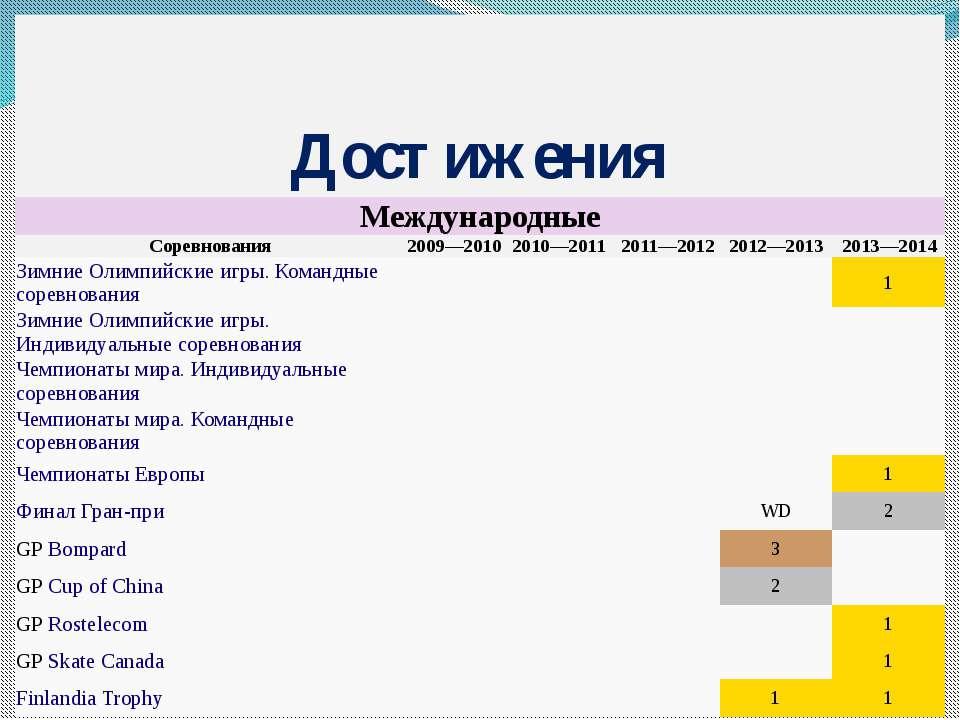 Достижения Международные Соревнования 2009—2010 2010—2011 2011—2012 2012—2013...