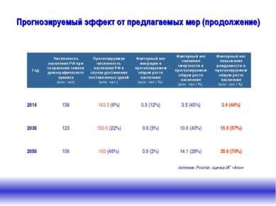 Прогнозируемый эффект от предлагаемых мер (продолжение) Источник: Росстат, оц...
