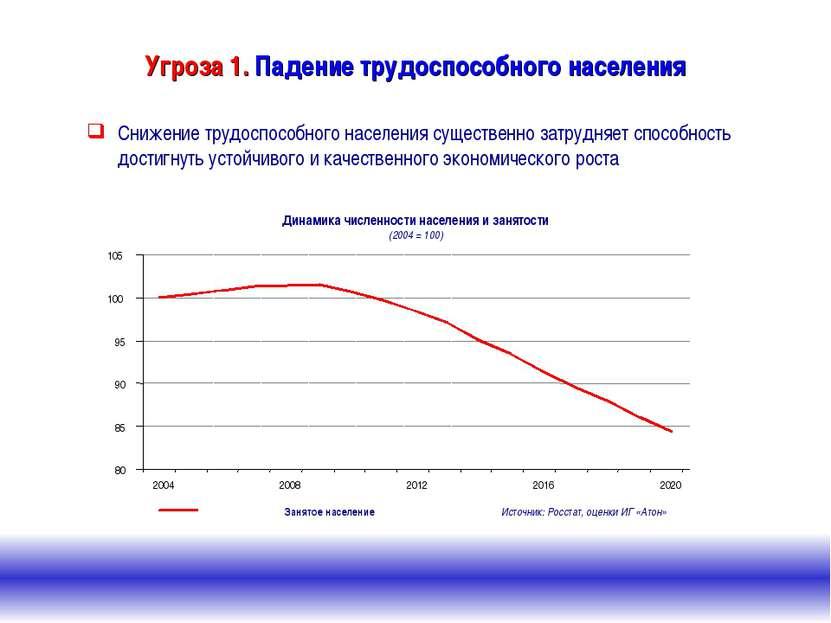 Угроза 1. Падение трудоспособного населения Снижение трудоспособного населени...