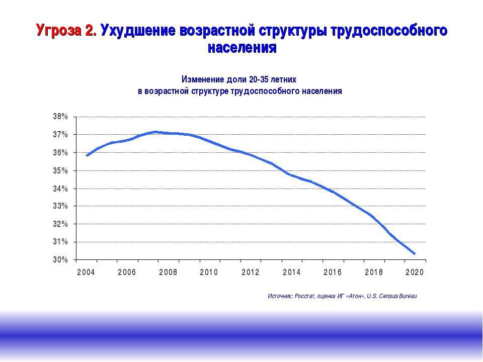 Изменение доли 20-35 летних в возрастной структуре трудоспособного населения ...