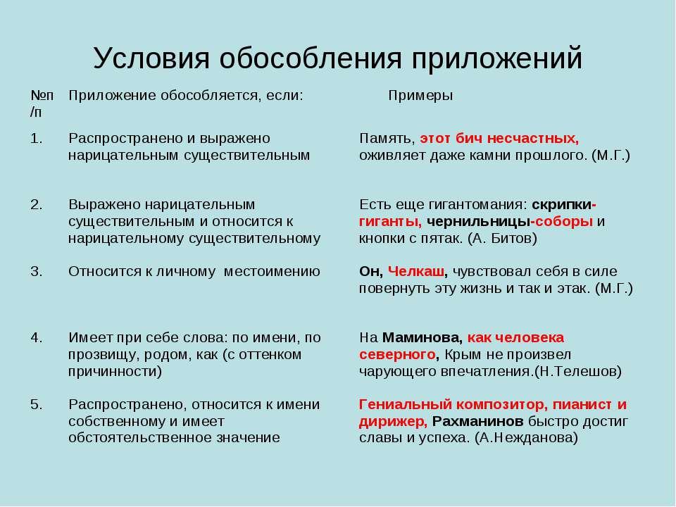 Условия обособления приложений №п/п Приложение обособляется, если: Примеры 1....