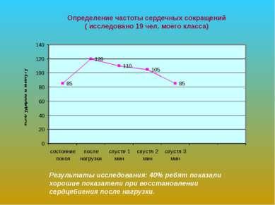 Определение частоты сердечных сокращений ( исследовано 19 чел. моего класса) ...