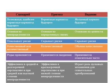 Различия между тремя основными категориями будущего Сценарий Прогноз Видение ...