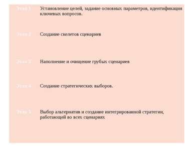 Этап 1 Установление целей, задание основных параметров, идентификация ключевы...