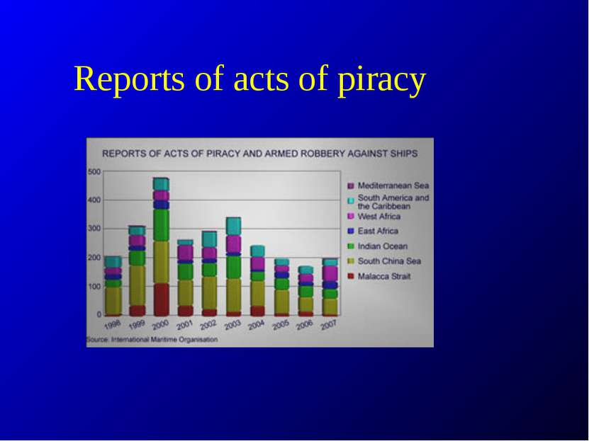 Reports of acts of piracy