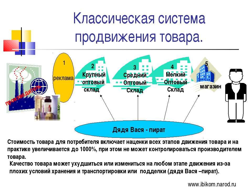 Классическая система продвижения товара. Стоимость товара для потребителя вкл...