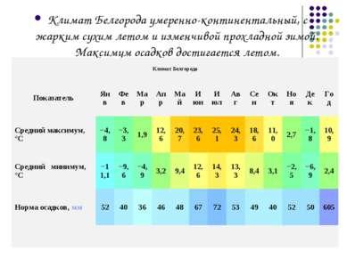 Климат Белгорода умеренно-континентальный, с жарким сухим летом и изменчивой ...