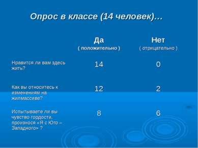 Опрос в классе (14 человек)…