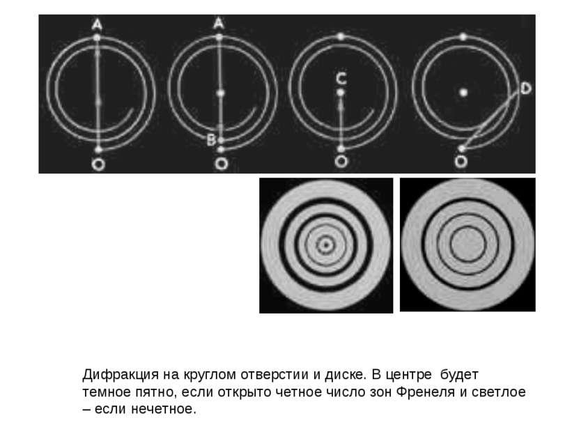 Дифракция на круглом отверстии и диске. В центре будет темное пятно, если отк...