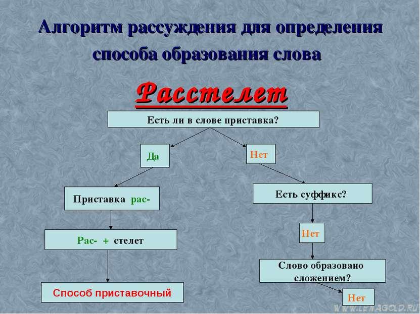 Алгоритм рассуждения для определения способа образования слова Расстелет Есть...