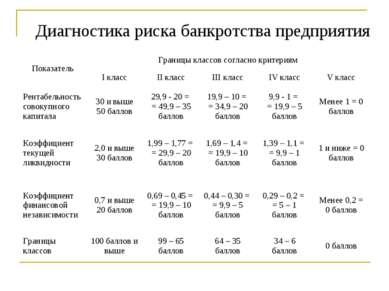 Диагностика риска банкротства предприятия Показатель Границы классов согласно...