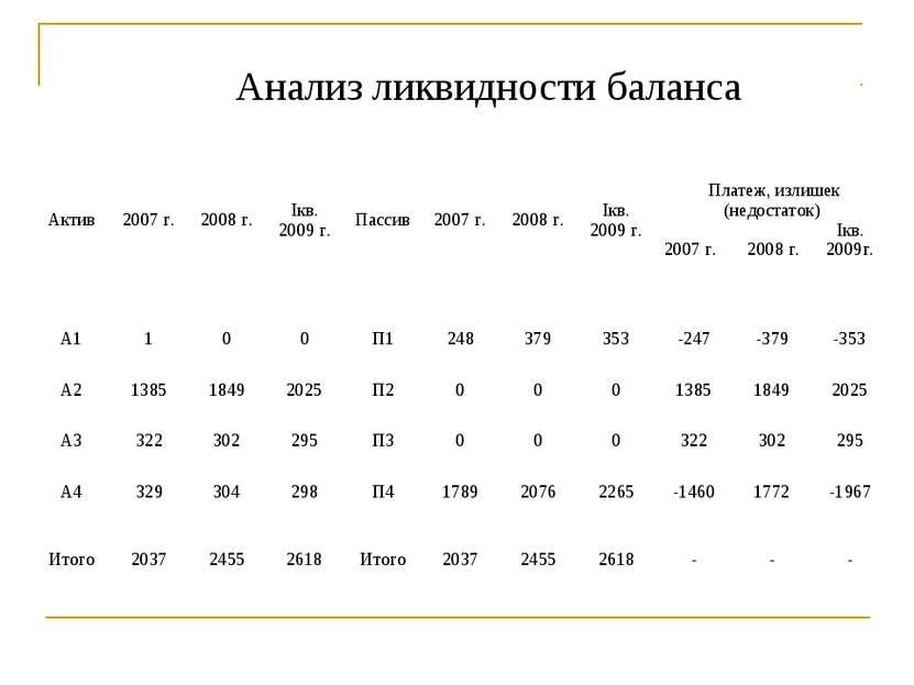 Анализ ликвидности баланса Актив 2007 г. 2008 г. Iкв. 2009 г. Пассив 2007 г. ...