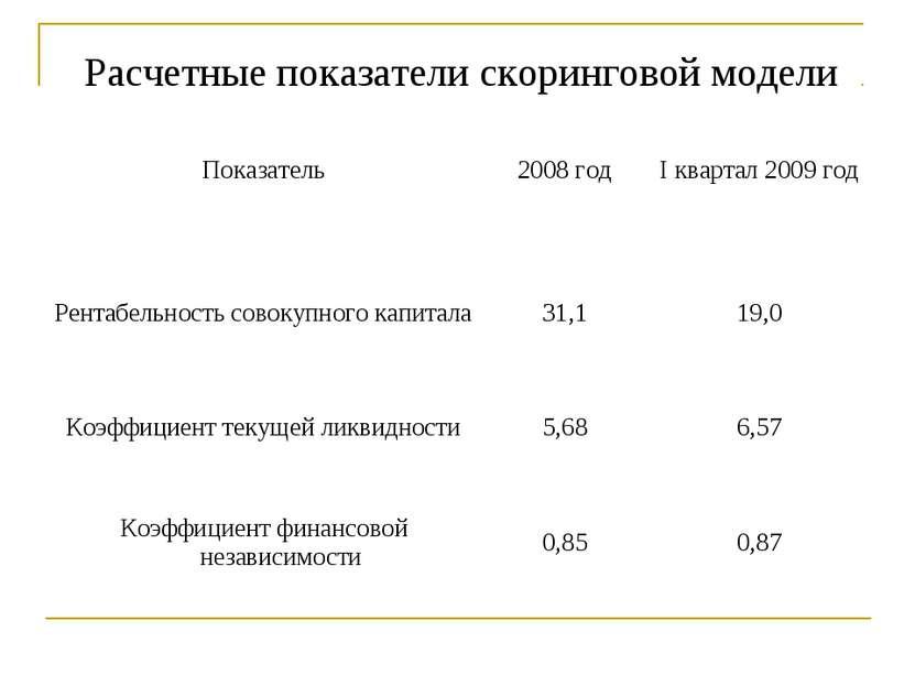 Расчетные показатели скоринговой модели Показатель 2008 год I квартал 2009 го...