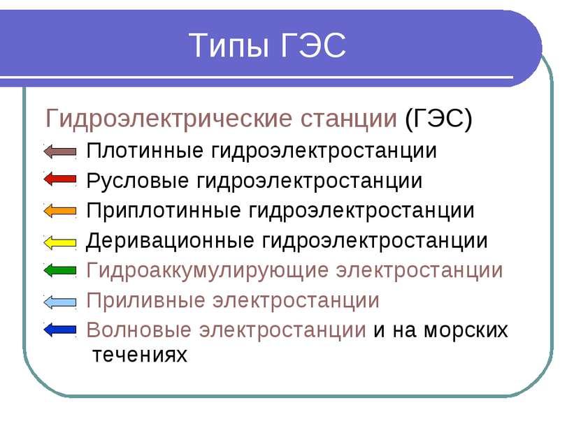 Типы ГЭС Гидроэлектрические станции (ГЭС) Плотинные гидроэлектростанции Русло...