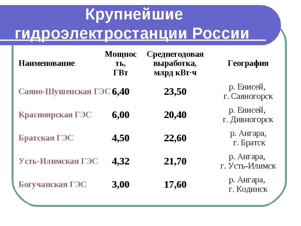 Дивногорск Братская ГЭС 4,50