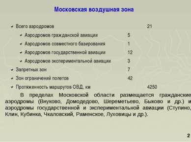 Московская воздушная зона 2 В пределах Московской области размещается граждан...