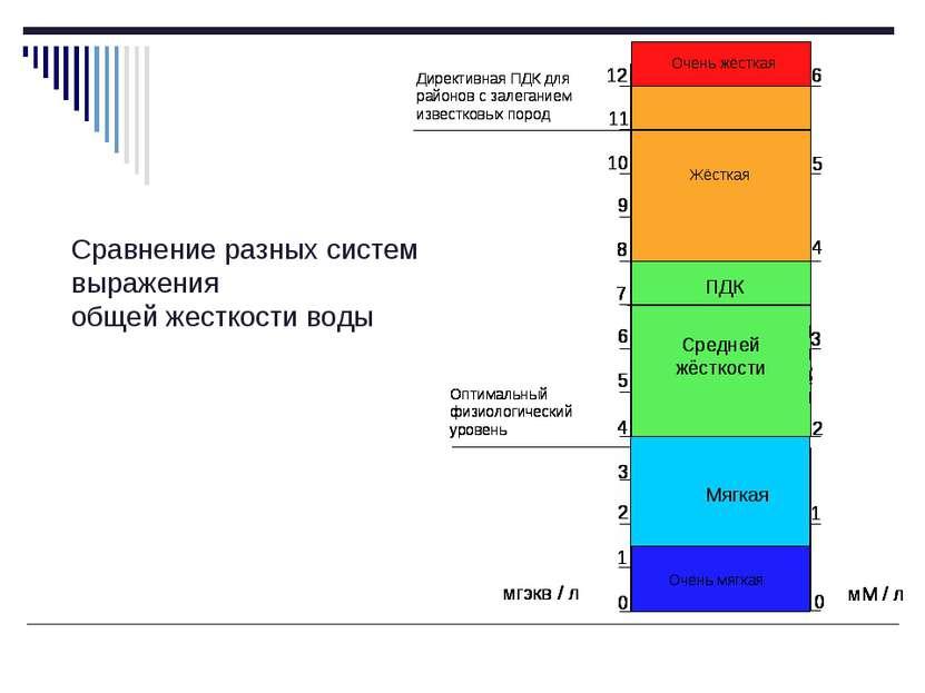 Сравнение разных систем выражения общей жесткости воды