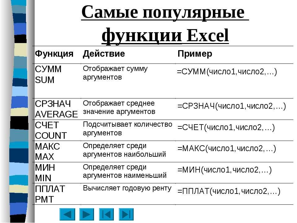 Самые популярные функции Excel
