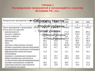Таблица 1 Распределение предприятий и организаций по отраслям экономики РФ, тыс.