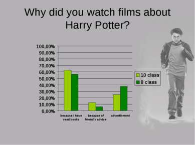 Why did you watch films about Harry Potter?