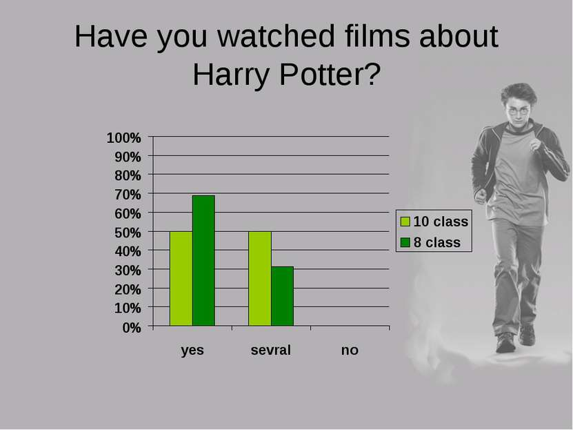 Have you watched films about Harry Potter?