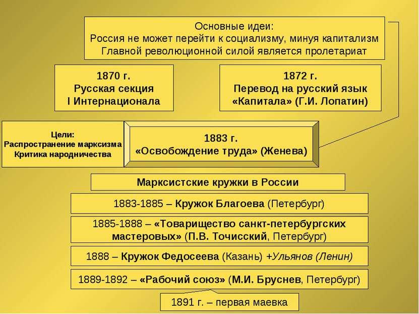 Марксизм в России 1870 г. Русская секция I Интернационала 1872 г. Перевод на ...