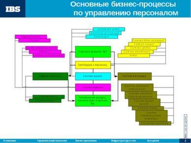 Основные бизнес-процессы по управлению персоналом Управленческий консалтинг Б...