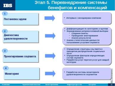 Этап 5. Перевнедрение системы бенефитов и компенсаций Интервью с менеджерами ...