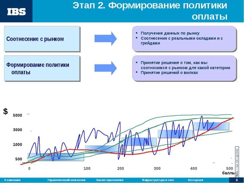 Этап 2. Формирование политики оплаты 100 200 300 400 500 0 Соотнесение с рынк...