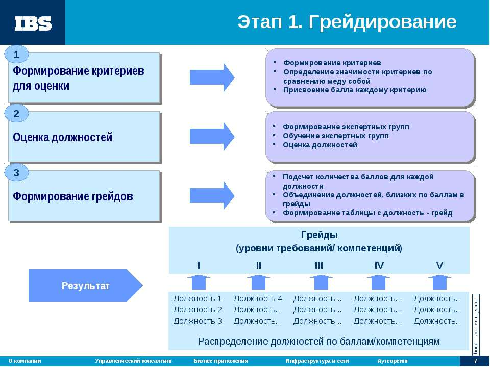 Этап 1. Грейдирование Формирование критериев для оценки Формирование критерие...