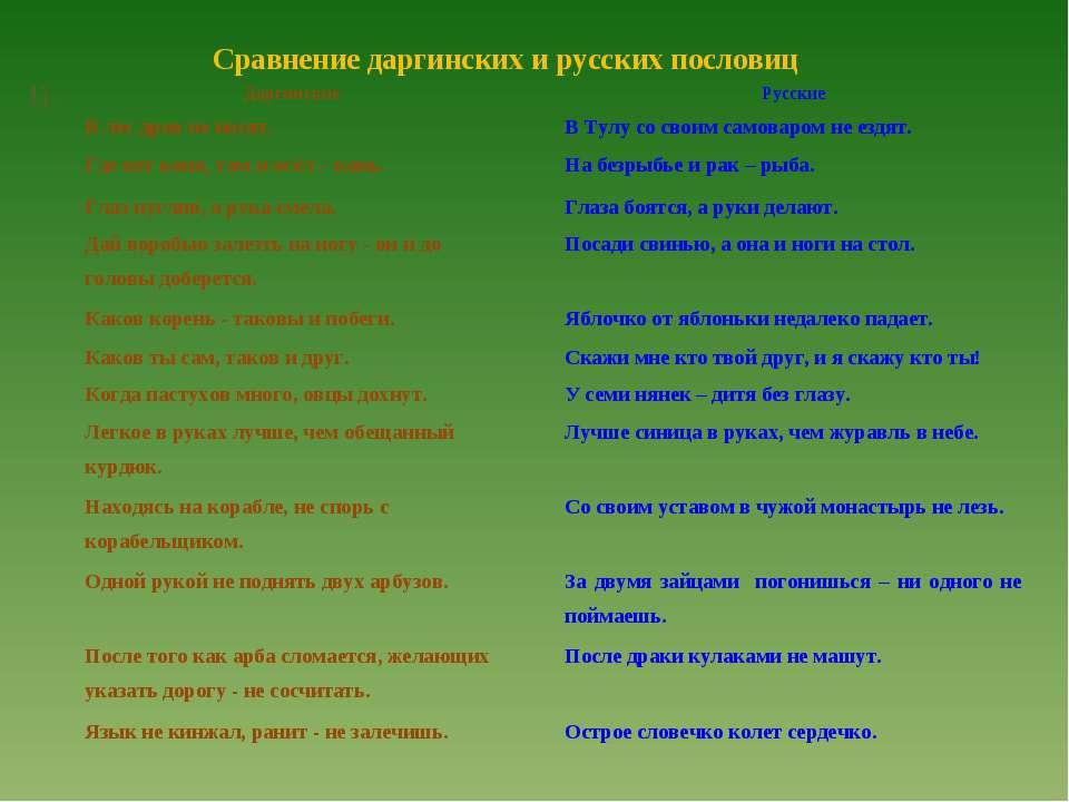 Сравнение даргинских и русских пословиц 1). Даргинские Русские В лес дров не ...