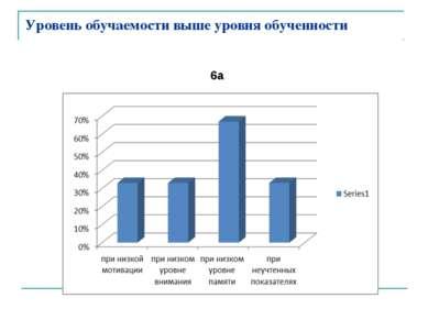 Уровень обучаемости выше уровня обученности 6а