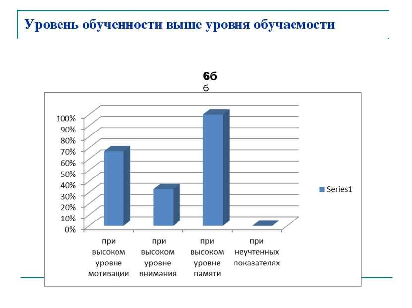 Уровень обученности выше уровня обучаемости 6б 6б