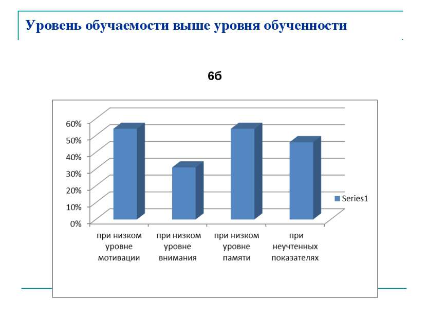 Уровень обучаемости выше уровня обученности 6б