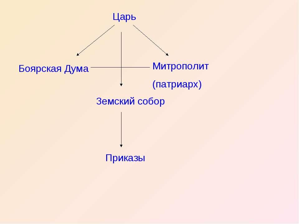 Царь Боярская Дума Митрополит (патриарх) Земский собор Приказы