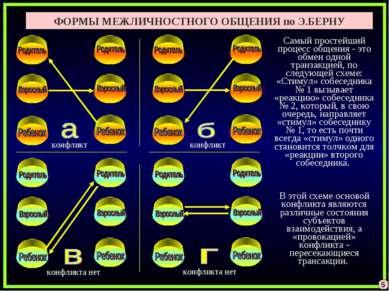 ФОРМЫ МЕЖЛИЧНОСТНОГО ОБЩЕНИЯ по Э.БЕРНУ Самый простейший процесс общения - эт...