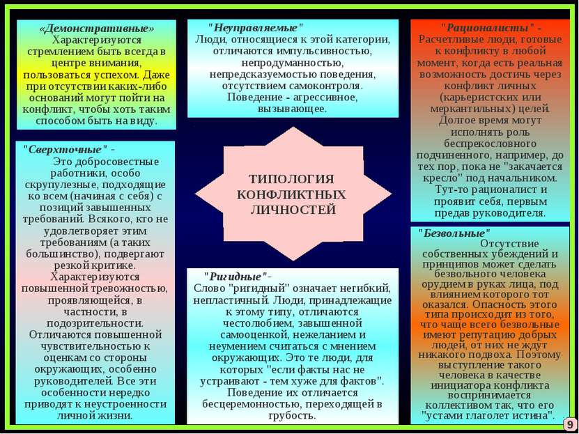 ТИПОЛОГИЯ КОНФЛИКТНЫХ ЛИЧНОСТЕЙ «Демонстративные» Характеризуются стремлением...