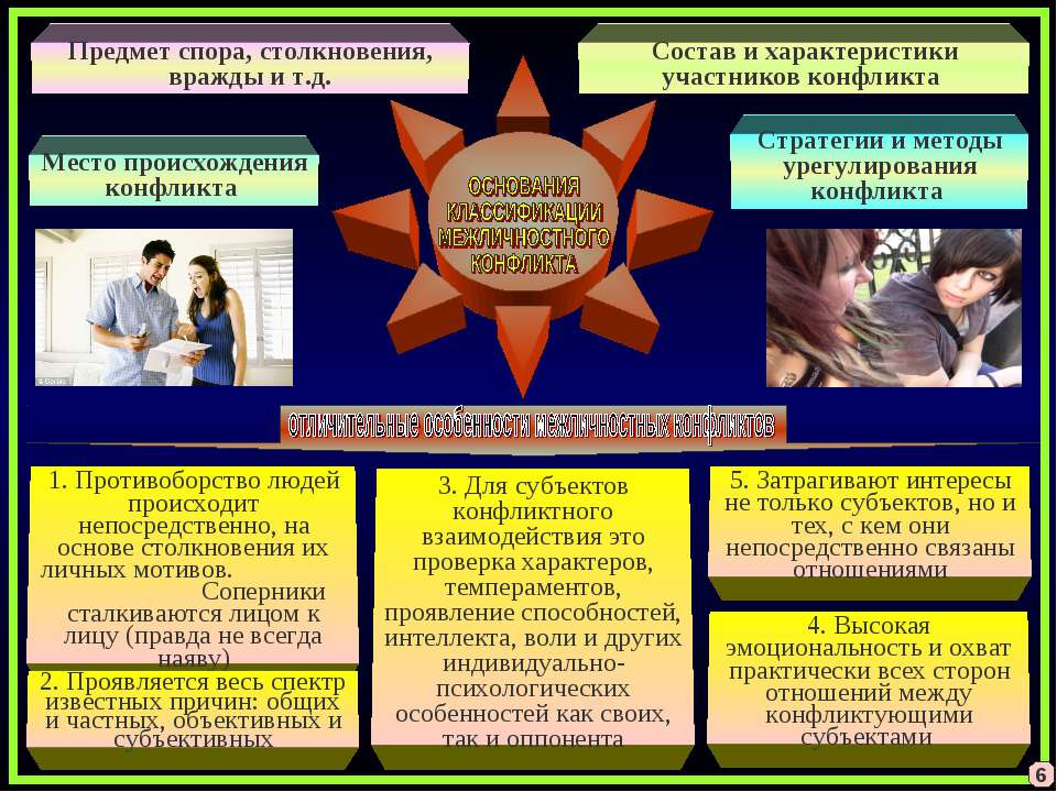 6 Предмет спора, столкновения, вражды и т.д. Состав и характеристики участник...