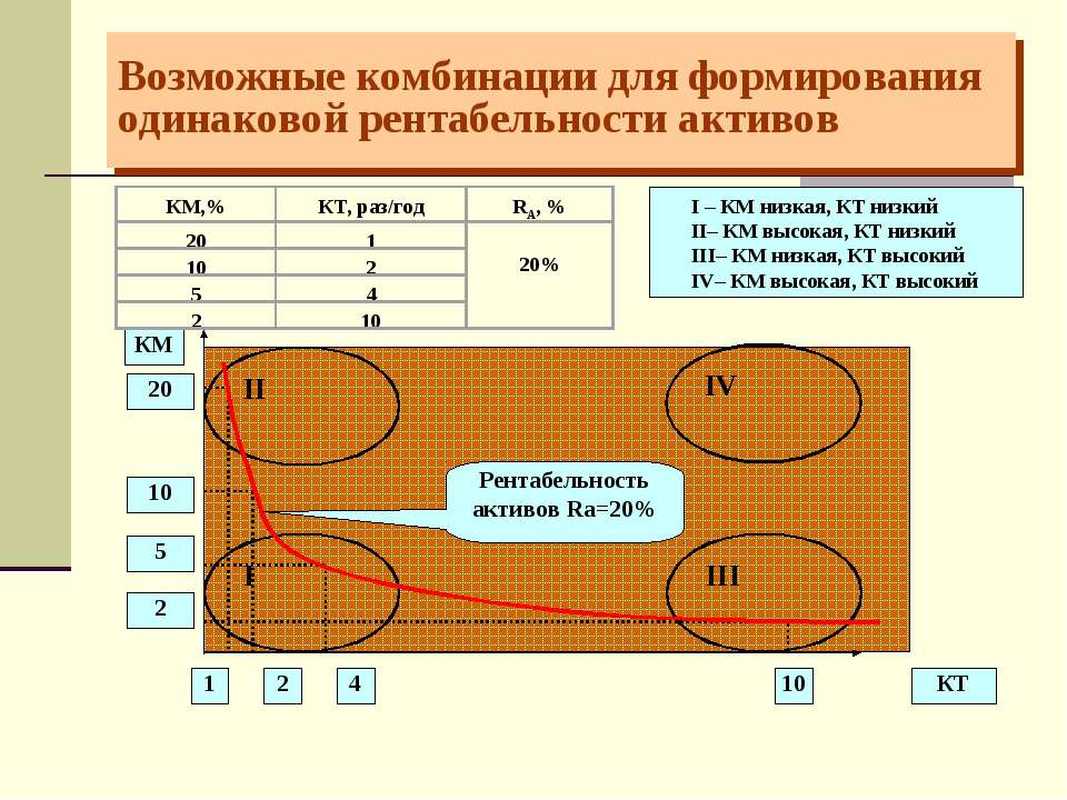Возможные комбинации для формирования одинаковой рентабельности активов I – К...
