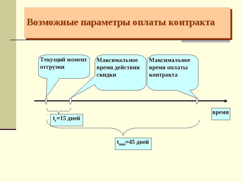 Возможные параметры оплаты контракта Текущий момент отгрузки